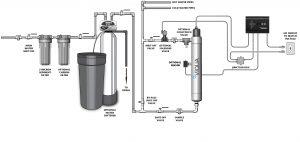 instalação desinfecção de agua por ultravioletas para consumo