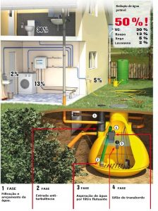 Funcionamento de sistema de recuperação de água pluvial